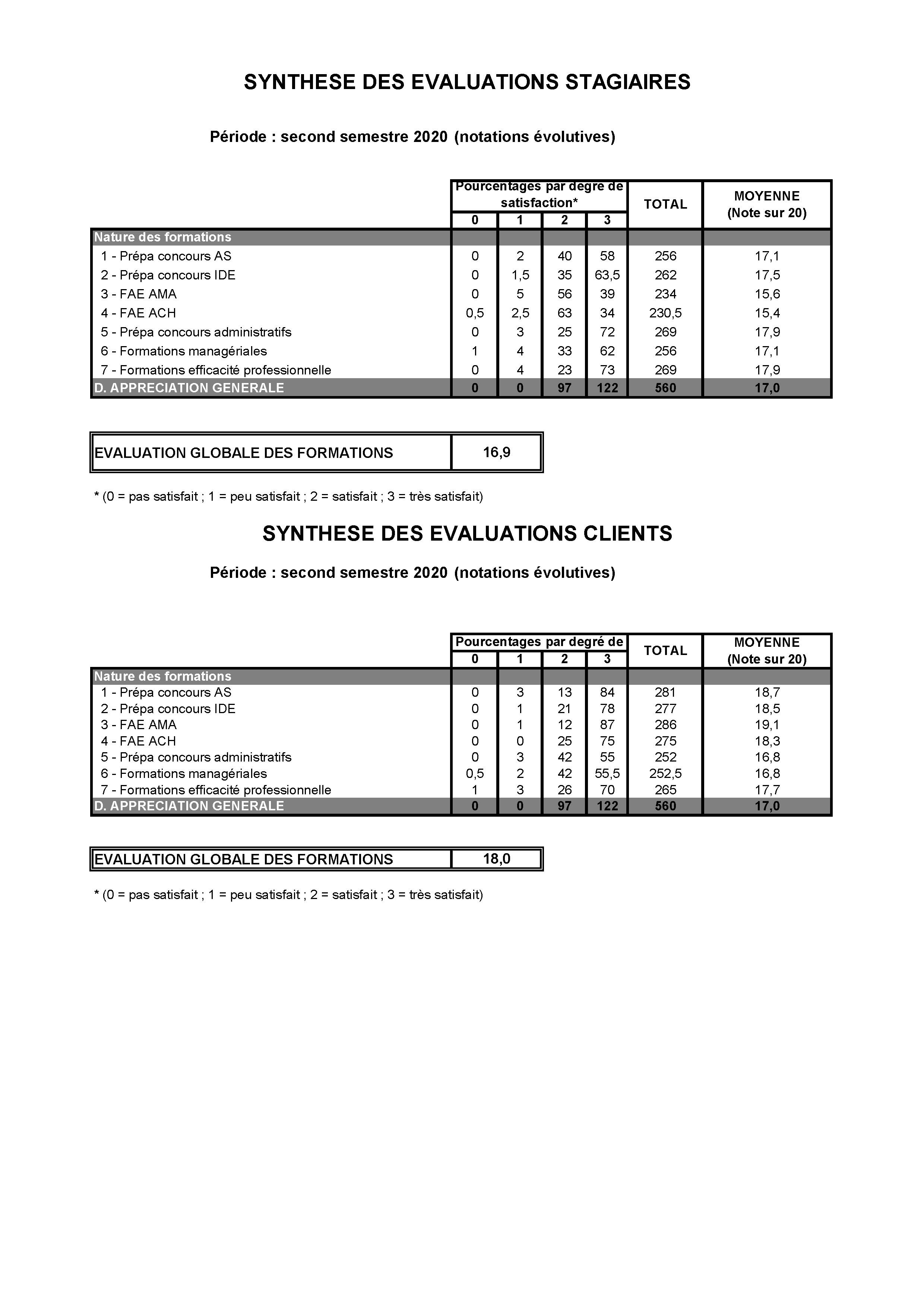 Convergences - Indice satisfaction